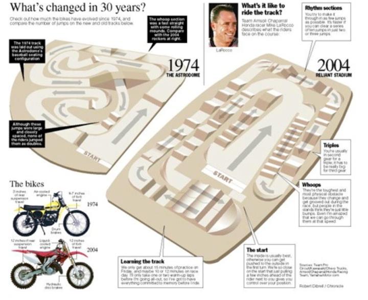30 years of Supercross